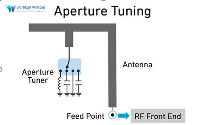 5G NR antenna